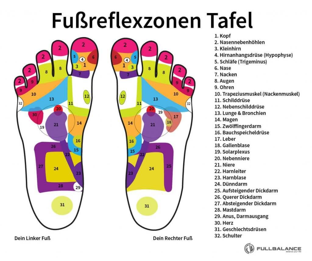 Fußreflexzonen Tafel bei Restless Legs Syndrome