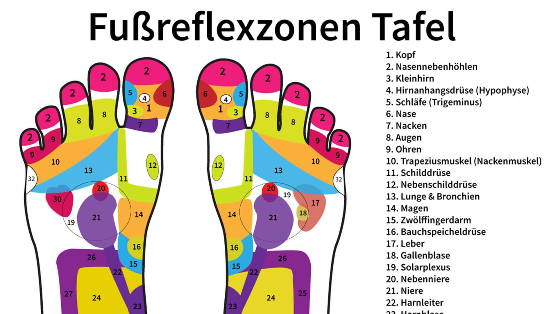 Die Drucktherapie für Zuhause – Fußreflexzonen Punkte