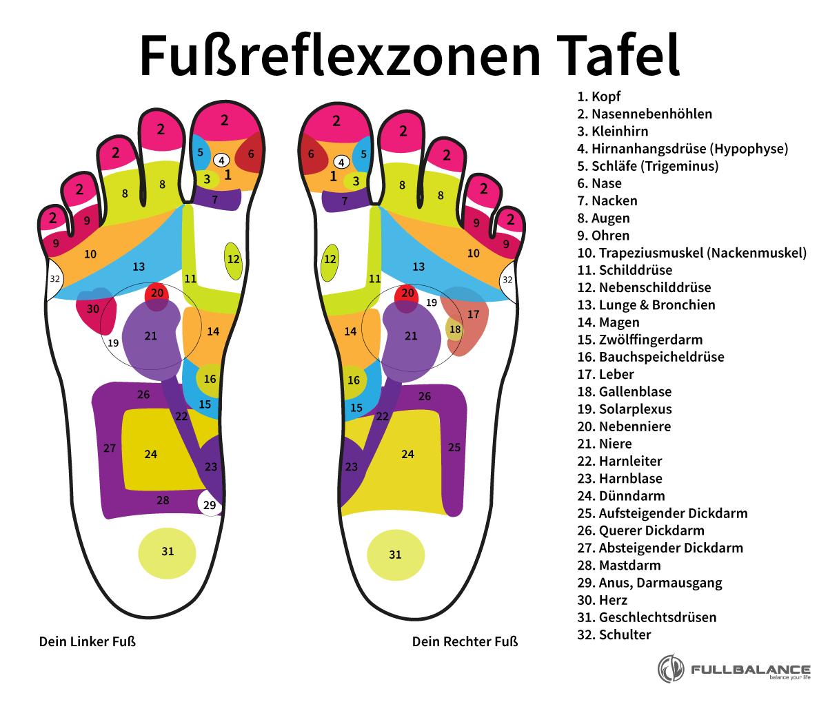 Fußreflexzonen Punkte Tafel von Full Balance