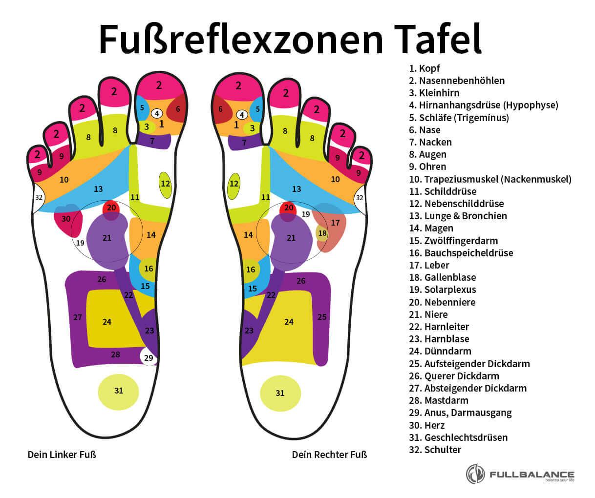Fußreflexzonenmassage Punkte Tafel